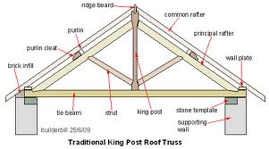 Timber Framing – the art of wood construction aka Post and ...