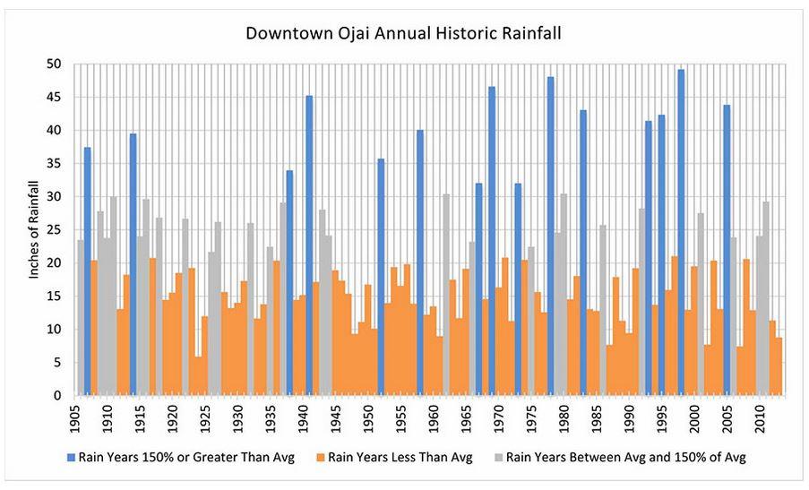 Ojai Valley Annual Rainfall